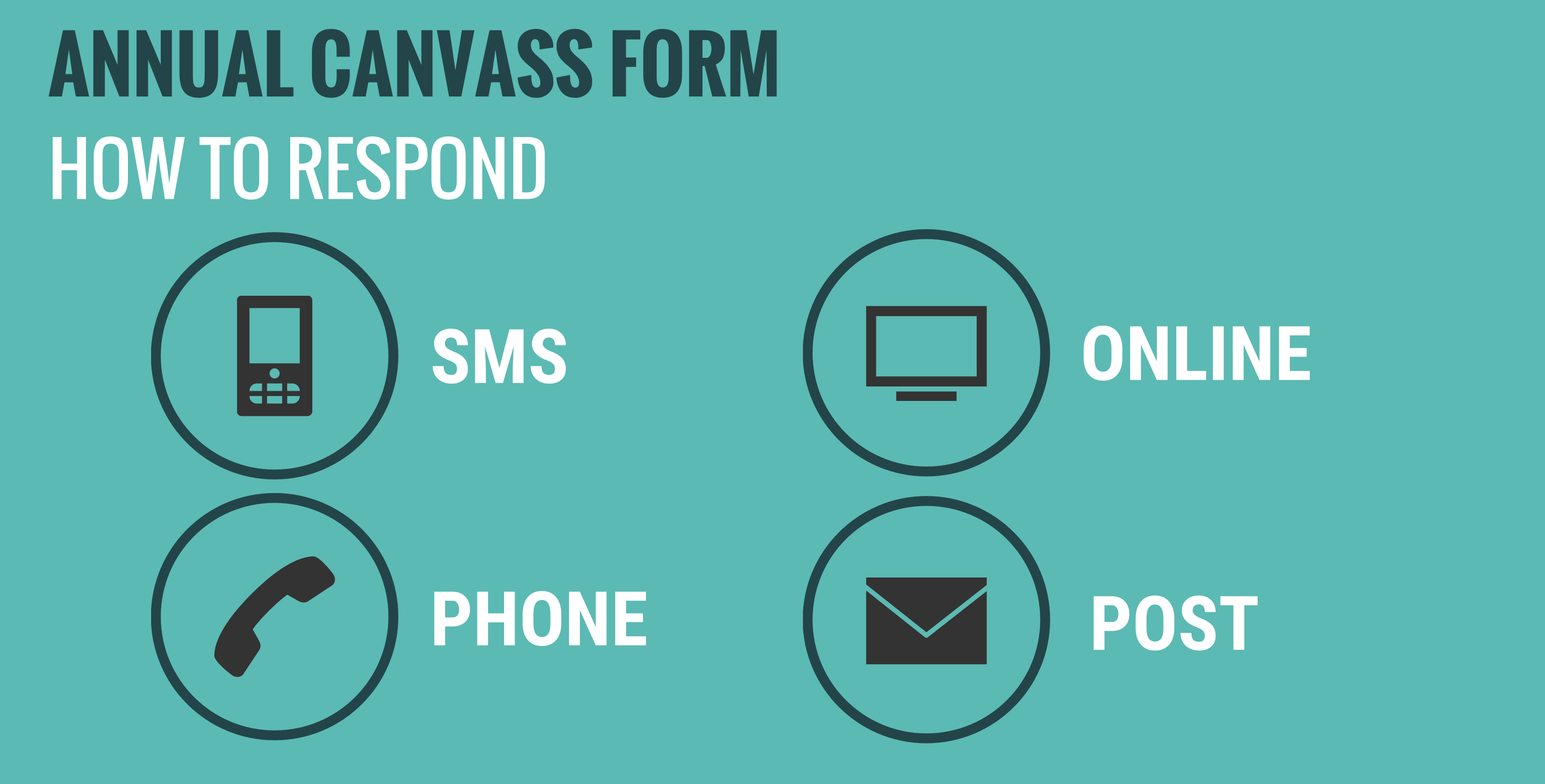 Graphic illustrating the four methods by which people can respond to the annual canvass - SMS, phone, online or post